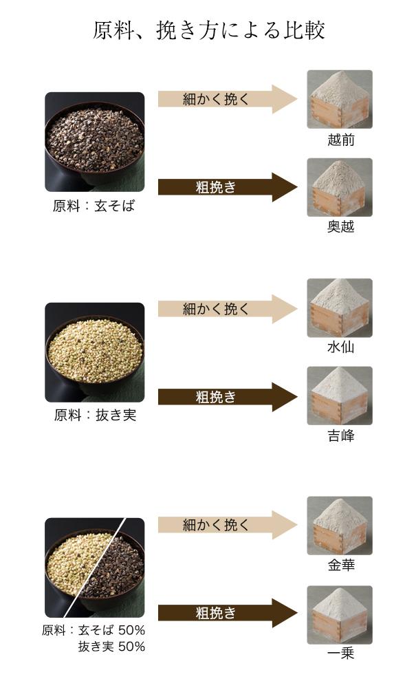 原料、挽き方による比較
