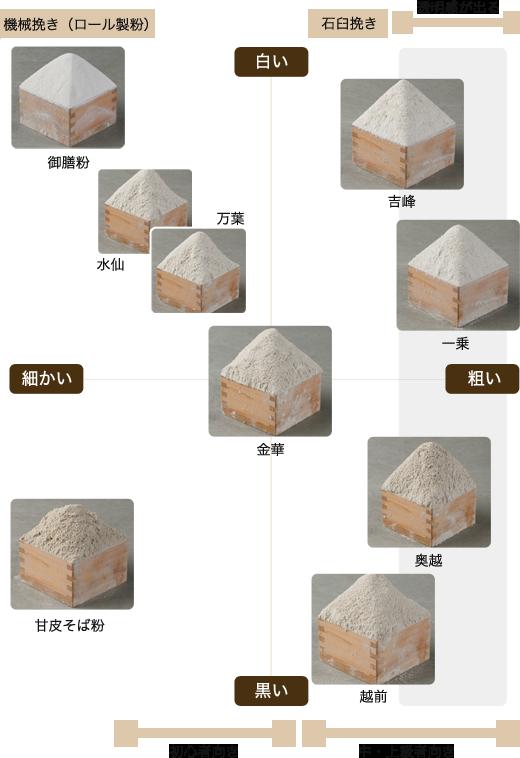 商品構成図